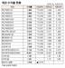 [표]채권 수익률 현황(2월 24일)