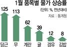 """[생활물가 진단]한국은행 """"물가 추가 상승 압력 크지 않다"""""""