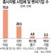 """[관치단물에 취한 벤처]""""한국 벤처 기술 수준 열악...기업수 1만개 내로 줄여야"""""""