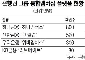[단독] 하나금융 '하나멤버스' 4월 분사 추진…신규 서비스 개발 속도