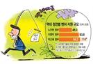 [S-리포트] 20년간 230조...벤처 '官治 단물'에 취하다
