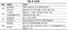 [이번주 추천주] 실적개선 기대…SKT·모두투어 주목