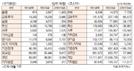 [표]주간 투자주체별 매매동향(2월 20~24일)