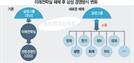 삼성 '계열사 이사회' 중심 체제로