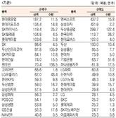 [표]유가증권 기관·외국인·개인 순매수·도 상위종목(2월 28일)