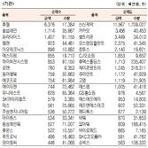 [표]코스닥 기관·외국인·개인 순매수·도 상위종목(2월 28일-최종치)