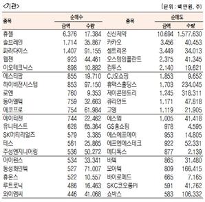 [표]코스닥 기관·외국인·개인 순매수·도 상위종목(2월 28일)
