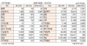 [표]투자주체별 매매동향(2월 28일)