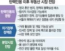 [S Money] 대선까지 불확실성 여전...4월 분양 6만가구 소화 못할수도
