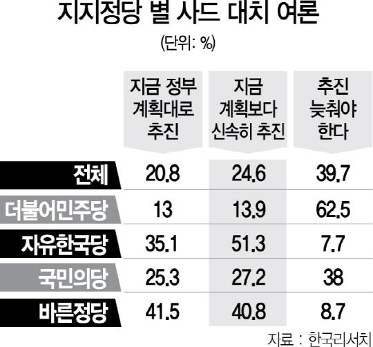 [본지 긴급 여론조사] '사드 계획대로 배치' 45.4%...'다음 정부로 미뤄야' 39.7%