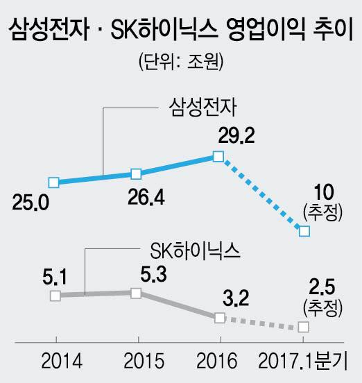 거침없는 '반도체 슈퍼 호황' …삼성·SK, 1분기 실적 새역사 쓴다