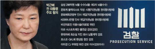 [박근혜 소환 D-1]'朴 뇌물 입증' 날세운 檢…'답변 준비 총력전' 펴는 변호인단