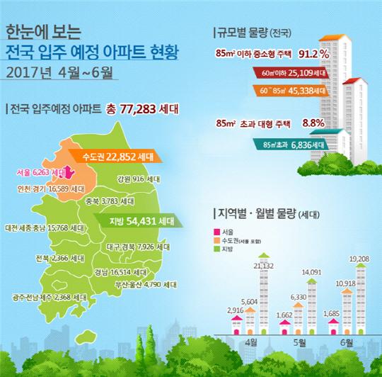 4~6월, 전국 아파트 7만 7,000여 가구 집들이