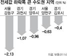 이주 수요 많은 강동·과천, 전셋값 큰폭 하락 왜?