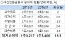 '대출늘어 호황' 여신전문금융사, 지난해 수익 1조5,400억