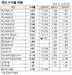 [표]채권 수익률 현황(3월 22일)