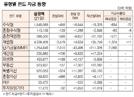 [표]유형별 펀드 자금 동향(3월 21일)