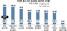 박스피에도 5년 수익률 68%...뚝심투자 빛발한 강소펀드