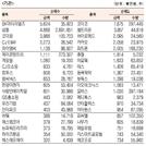 [표]코스닥 기관·외국인·개인 순매수·도 상위종목(3월 23일-최종치)