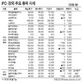 [표]IPO·장외 주요 종목 시세(3월 23일)