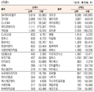 [표]코스닥 기관·외국인·개인 순매수·도 상위종목(3월 23일)