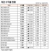 [표]채권 수익률 현황(3월 23일)