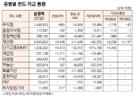 [표]유형별 펀드 자금 동향(3월 22일)