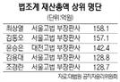 [공직자 재산공개] 최상열 부장판사 158억, 법조계 '최고 자산가'