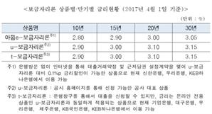4월 보금자리론 금리 동결, 연 2.90(10년)∼3.15%(30년) 적용