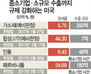 [단독]美 '55% 관세폭탄'에 한국기업 첫 시장철수