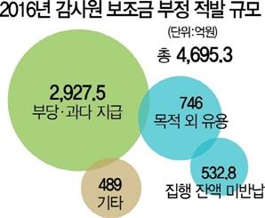 [19대 대선, 다시 국가개조] 새나간 보조금만 4,700억...'눈먼 돈' 구멍부터 막아라