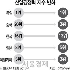 한국, 중국에 기술우위도 옛말