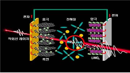 이차 전지내 리튬 이온 움직임 실시간 관측 성공