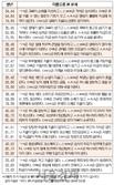 오늘의 재운[3월 29일]
