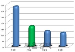 文 지지율 33% 1위…'컨벤션 효과' 안철수 지지율 2위로 상승세