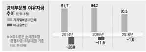 빚내 집 사느라...작년 가계 여유자금 급감