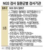 염기서열분석 검사기관 22곳 선정...맞춤형 정밀의료 현실화