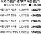 신반포센트럴자이 분양가 상한 4,903만원