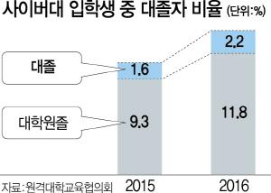 [S-story]취업길 막막…캠퍼스 문 다시 두드리는 2030