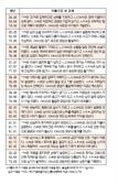 오늘의 재운[4월 20일]