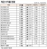 [표]채권 수익률 현황(4월 21일)