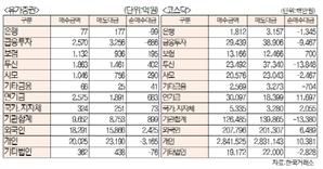 [표]투자주체별 매매동향(4월 21일-최종치)
