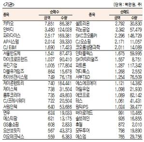 [표]코스닥 기관·외국인·개인 순매수·도 상위종목(4월 21일-최종치)