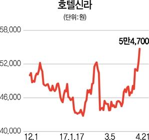 B2B 여행사업 속도내는 호텔신라 '훨훨'