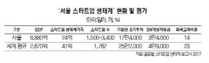 """""""서울 스타트업 생태계 가치는 2조7,000억"""""""
