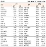 [표]주간 코스닥 기관·외국인 순매수·도 상위종목(4월 17일~21일)