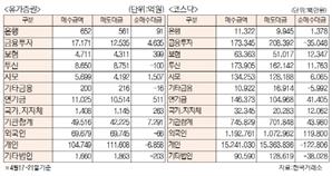 [표]주간 투자주체별 매매동향(4월 17일~21일)
