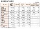 [표]유형별 펀드 자금 동향(4월 24일)