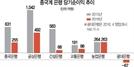 """[압박받는 한국]""""채권발행 허용, 신용공여한도 늘려달라""""...규제완화 목청 높이는 중국계 은행"""