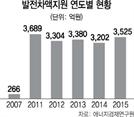[대선 후보 공약의 그늘] 폐지 6년 지났어도 年 4,000억 나가는데...발전차액지원제도 재도입?